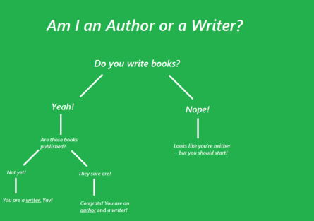 author or writer